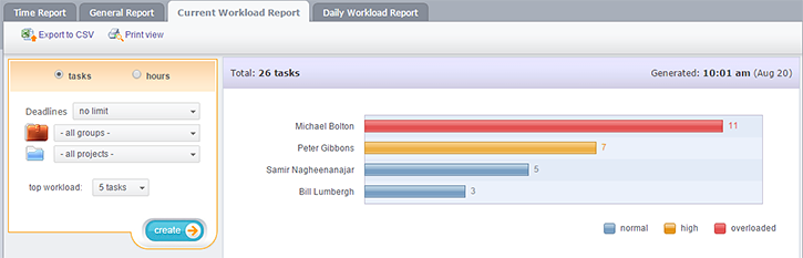 Current Workload Report